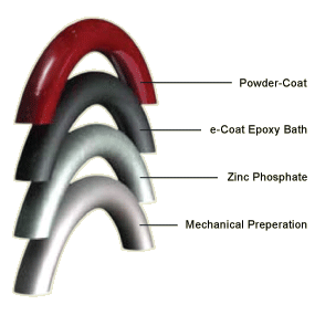 e-Coating process