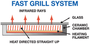Fast Grill System with Ceramic Chamber and Infrared Rays Directed Upward